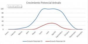 crecimiento-potencial-arevalo